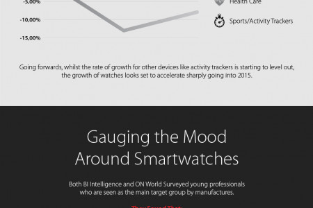 Can Smartwatches Become The Future Of Wearable Technology? Infographic