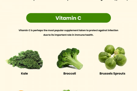 Can Supplements & vitamins Fight aganist Covid19 virus?  10 vitamins and supplements to Boost your Natural immunity? Infographic