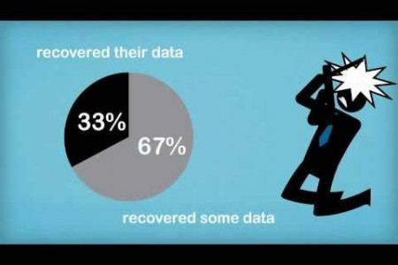 Can virtualisation prevent data loss? Infographic