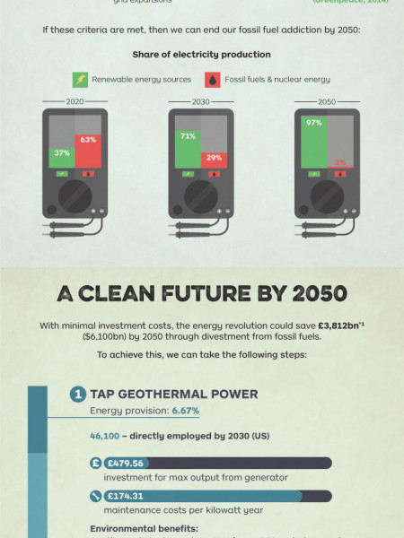 CAN WE END OUR FOSSIL FUEL ADDICTION BY 2050?  Infographic