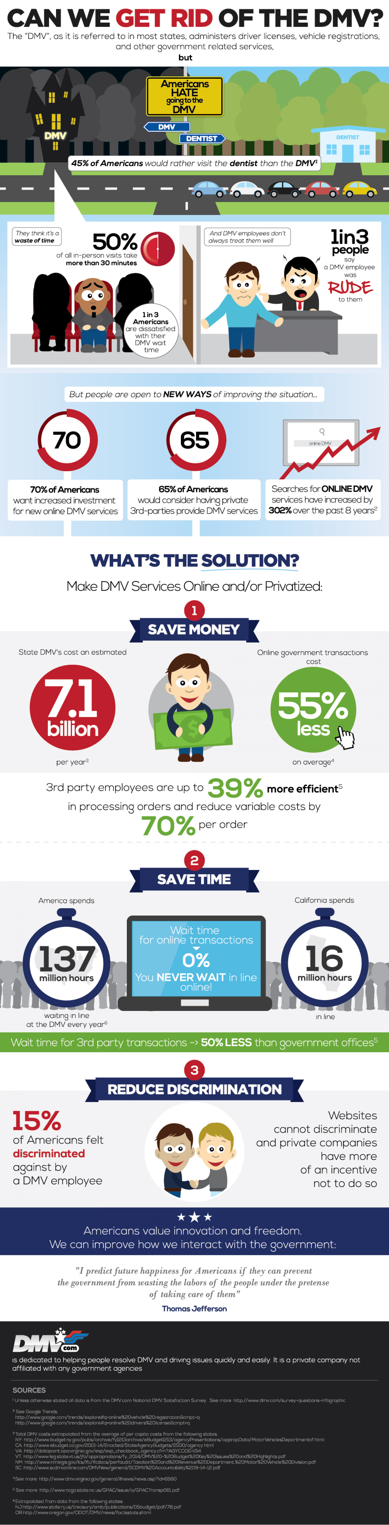 Can We Get Rid of the DMV? Infographic