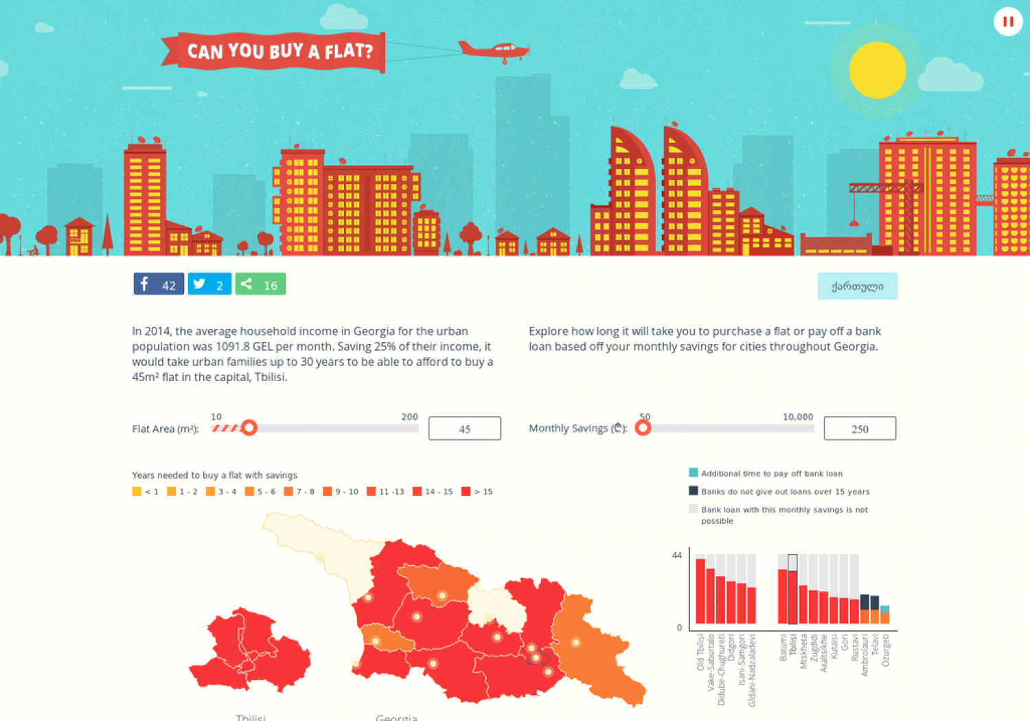 Can you buy a flat? (In Georgia) Infographic