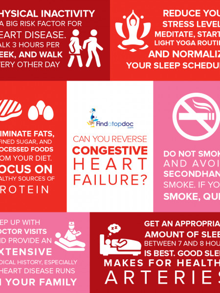 Can You Reverse Congestive Heart Failure? Infographic