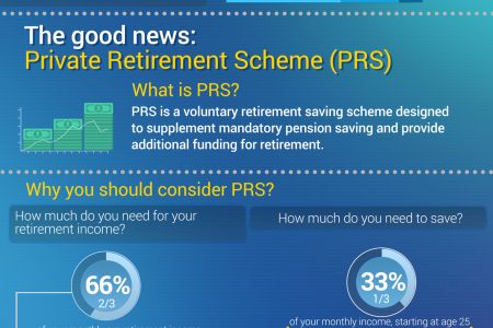 Can you survive living on your retirement in Malaysia? Infographic