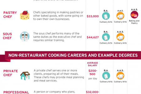 Can You Taste A Culinary Arts Career? Infographic