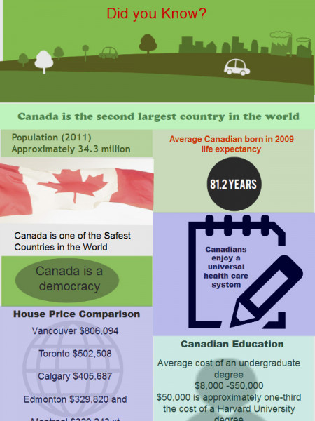 Canada Facts Infographic