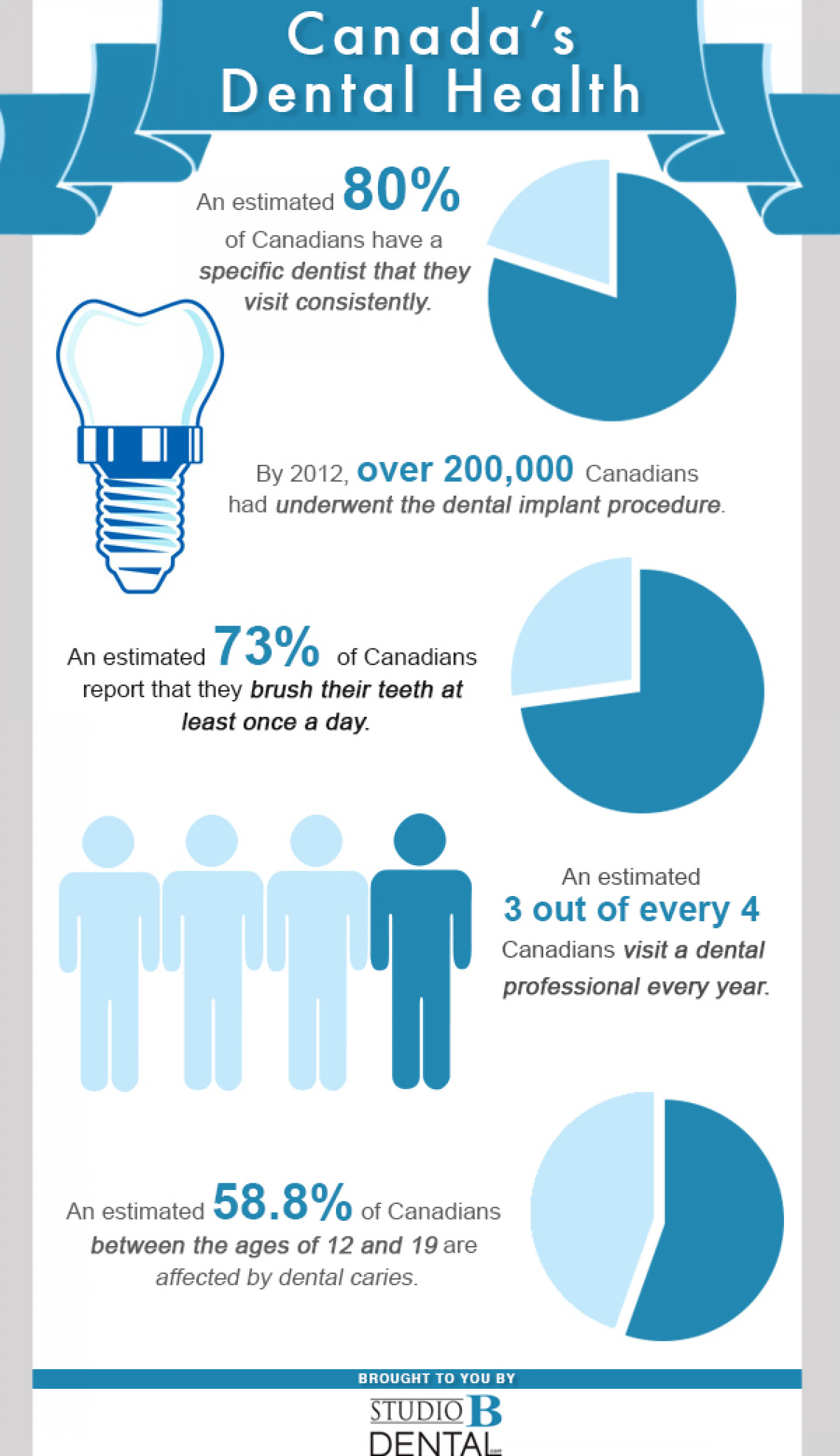 Canada's Dental Health Infographic