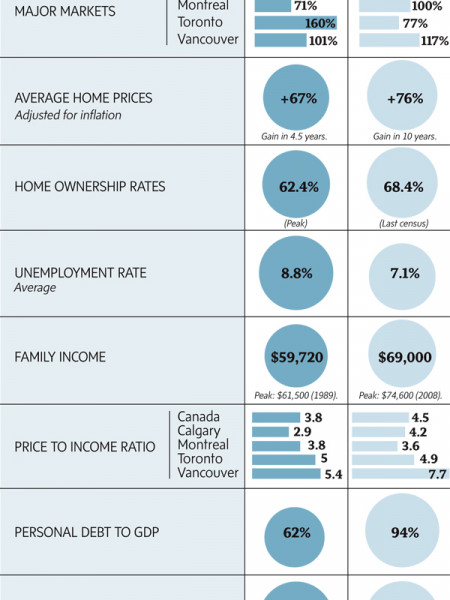 Canada's Housing Market Infographic