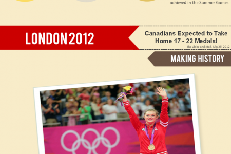 Canada's Standing at the London 2012 Olympics Infographic