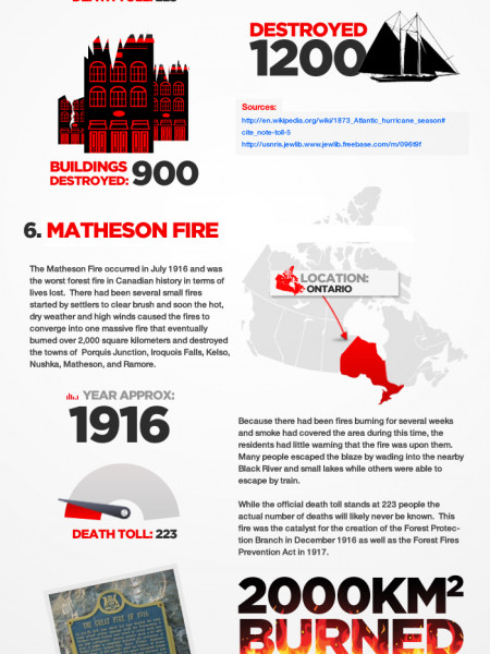 Canada's Top 10 Natural Disasters  Infographic