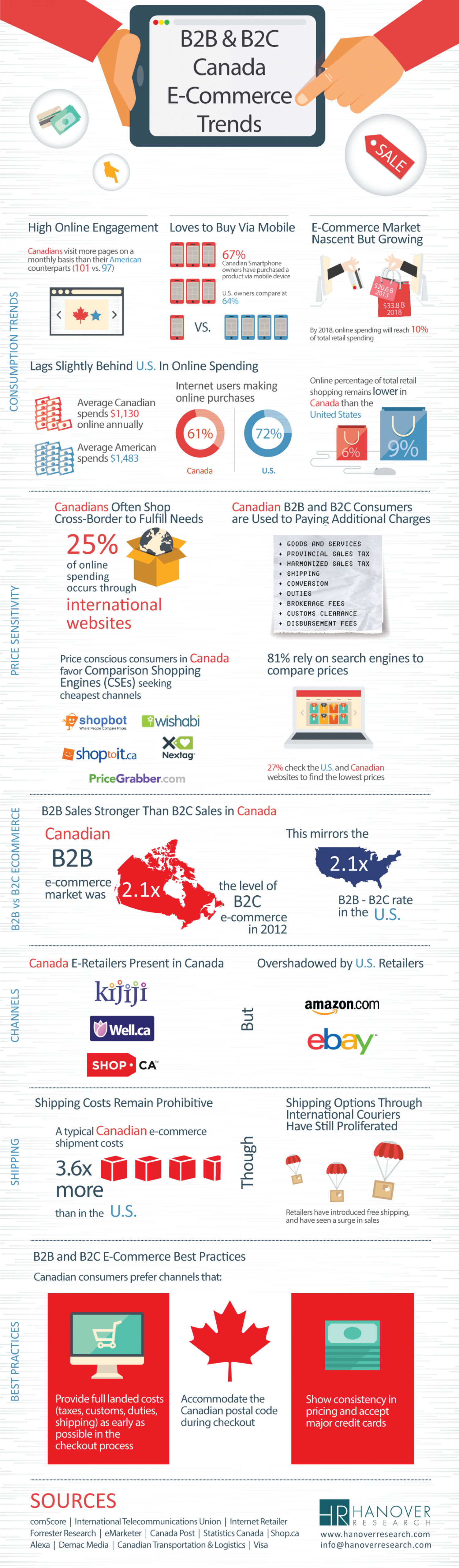 B2B & B2C Canada E-Commerce Trends Infographic