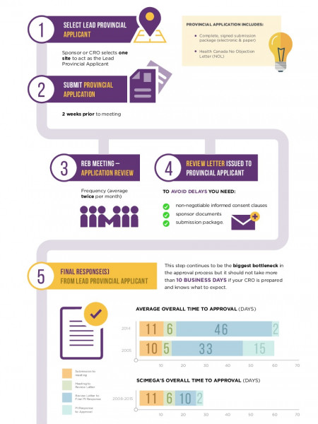 Canadian Centralized Research Ethics Board - Submission Process Infographic
