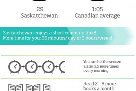 Canadian Commute Times Infographic