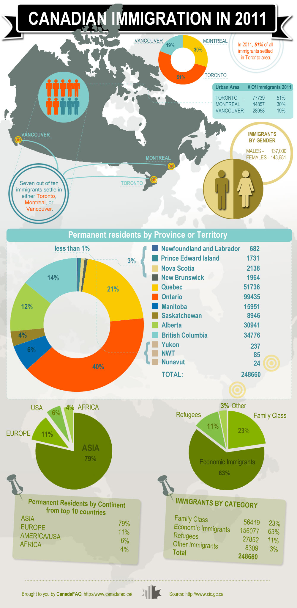 Canadian Immigration Facts | Visual ly