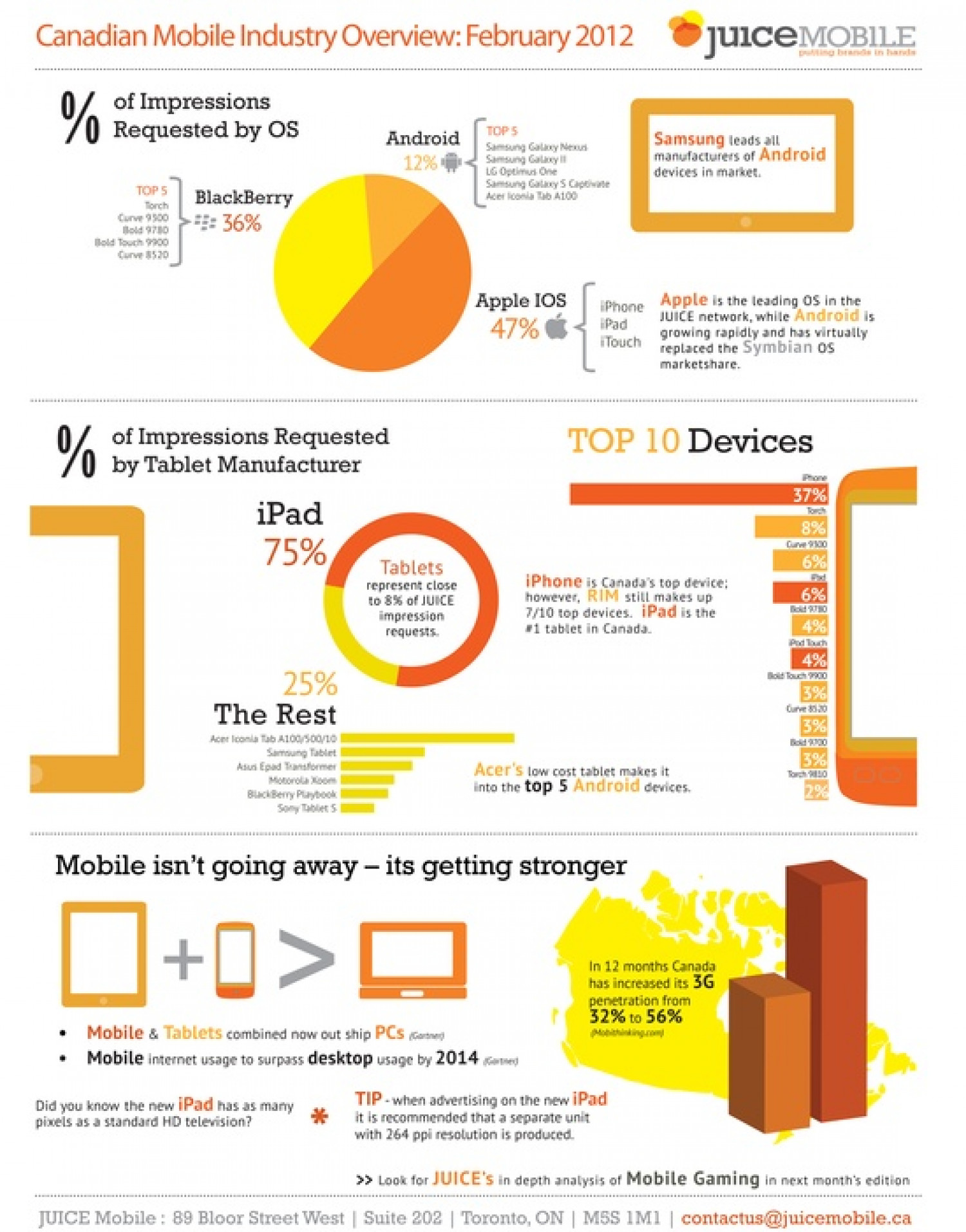 Canadian Mobile Industry Overview: February 2012 Infographic