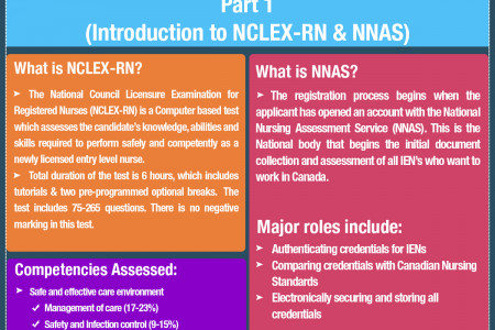 Canadian NCLEX-RN and Steps For Application - Part 1 Infographic