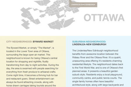 Canadian Real Estate: Cities vs. Suburbs Infographic