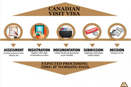 Canadian visit visa - immigration services - Lalani Associates   Infographic