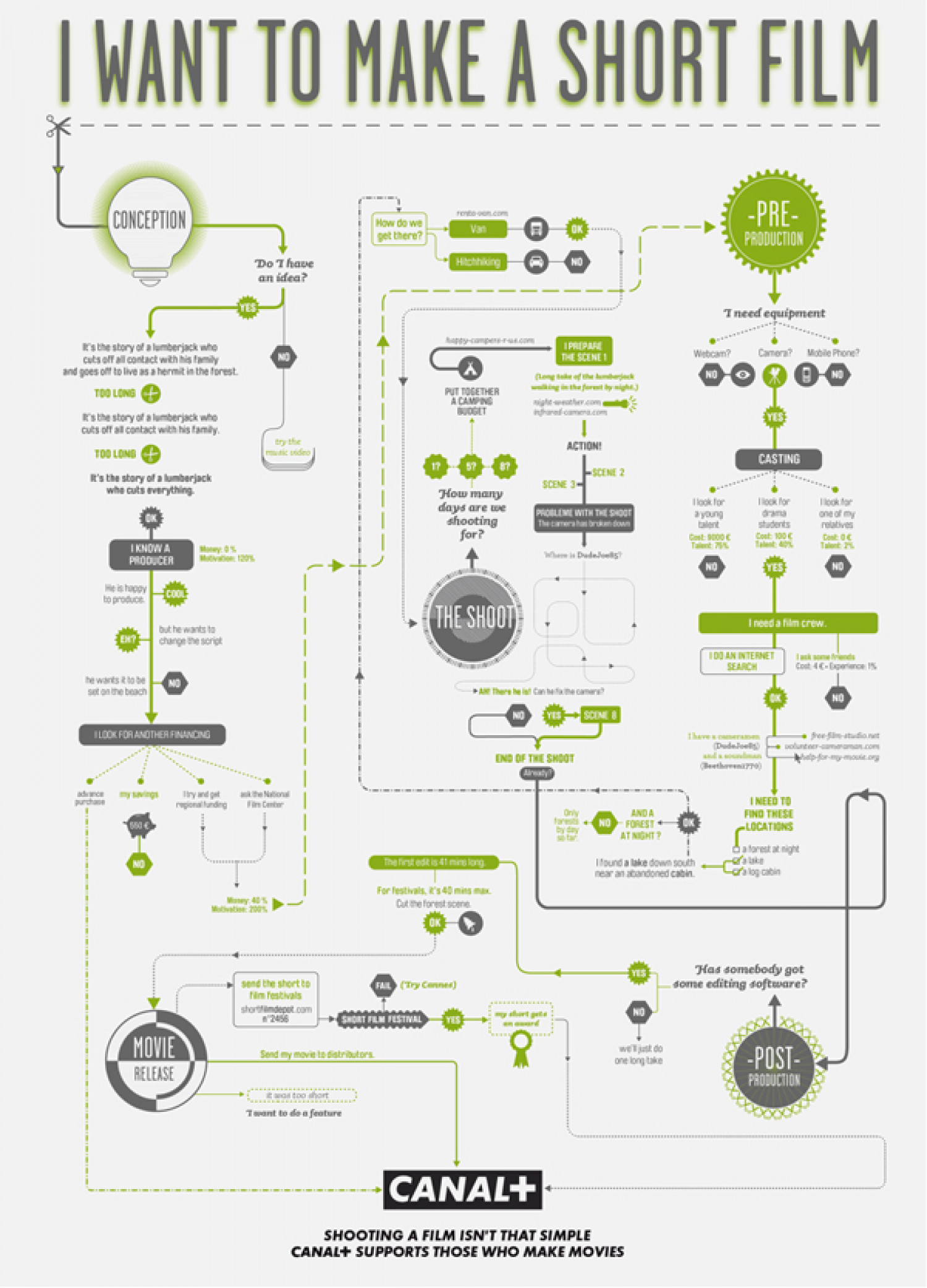 Canal plus film making flow charts visual canal plus film making flow charts infographic ccuart Image collections