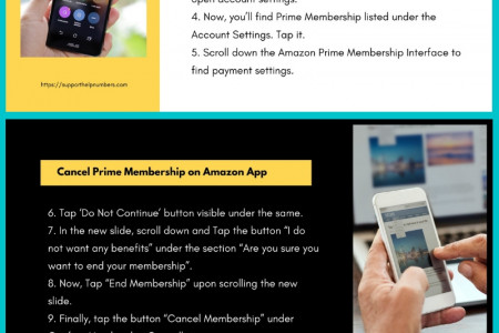 Cancel Amazon Prime Membership & Refund Process Infographic