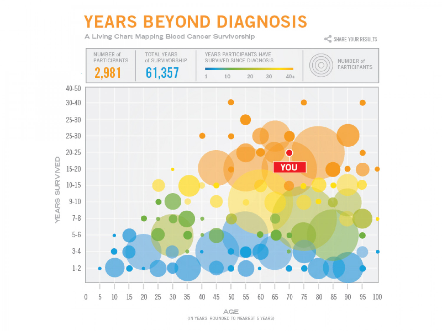 Cancer Diagnosis Chart Infographic