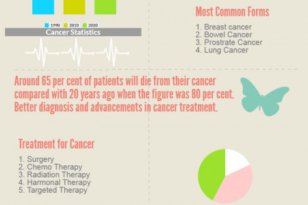 Cancer in 2020 Infographic