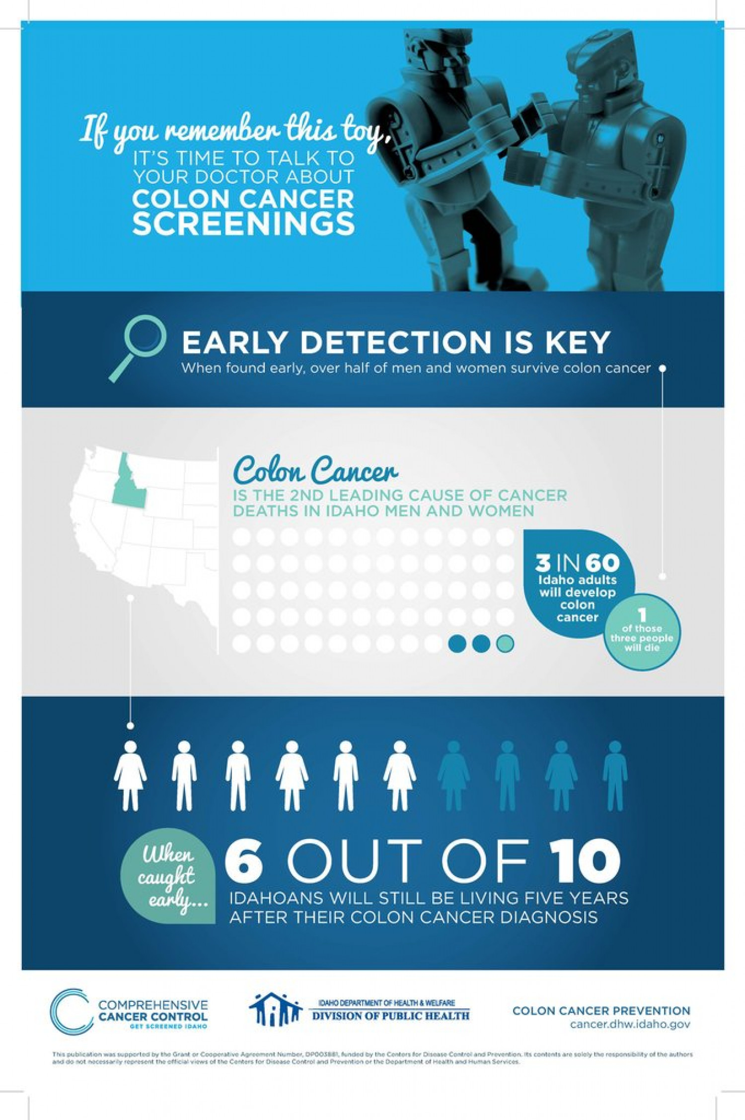 Cancer Infographic Poster Colorectal Visual Ly