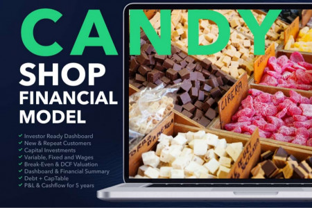 CANDY STORE BUSINESS PLAN FINANCIAL MODEL EXCEL TEMPLATE Infographic