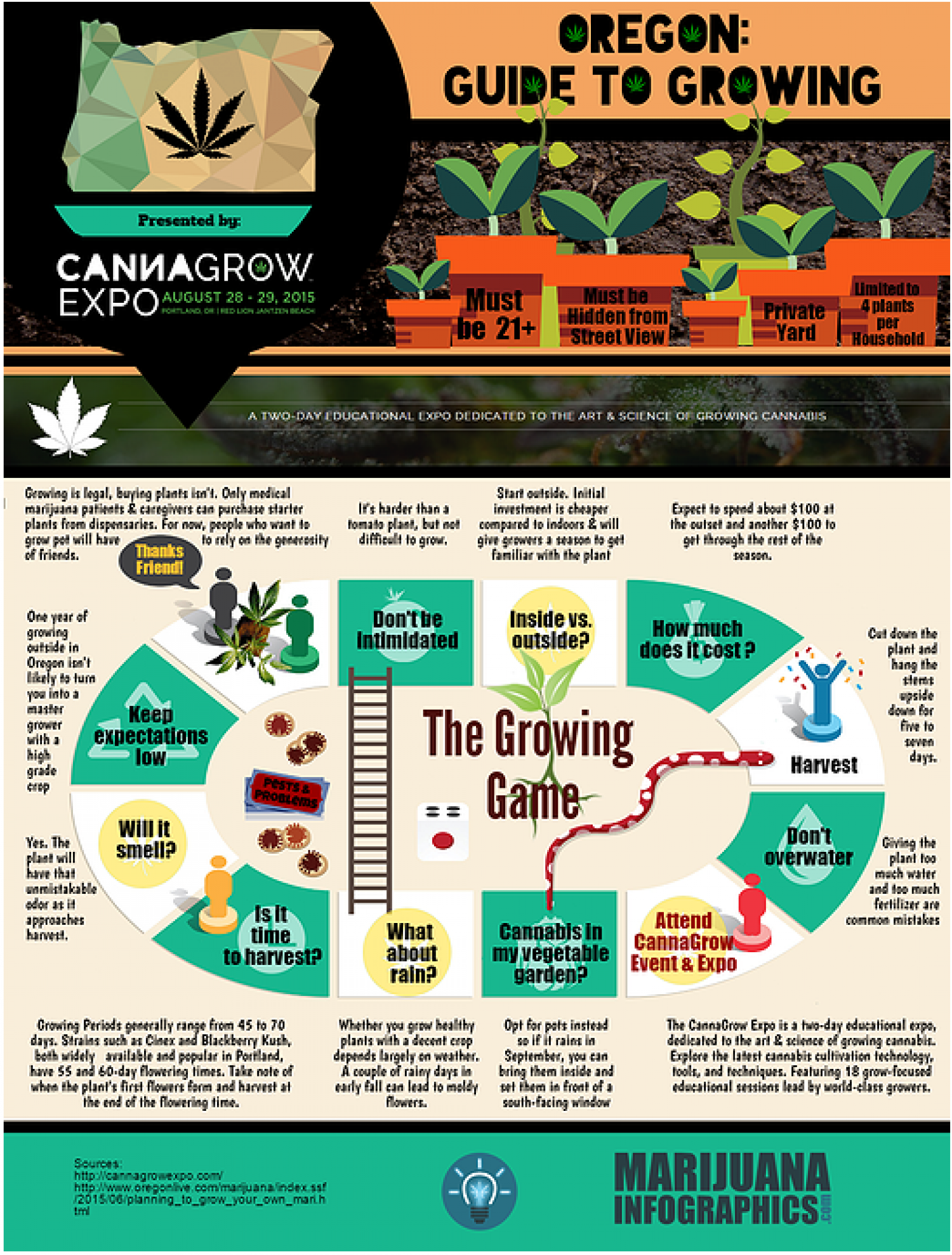 CannaGrow: Oregon Guide to Growing  Infographic