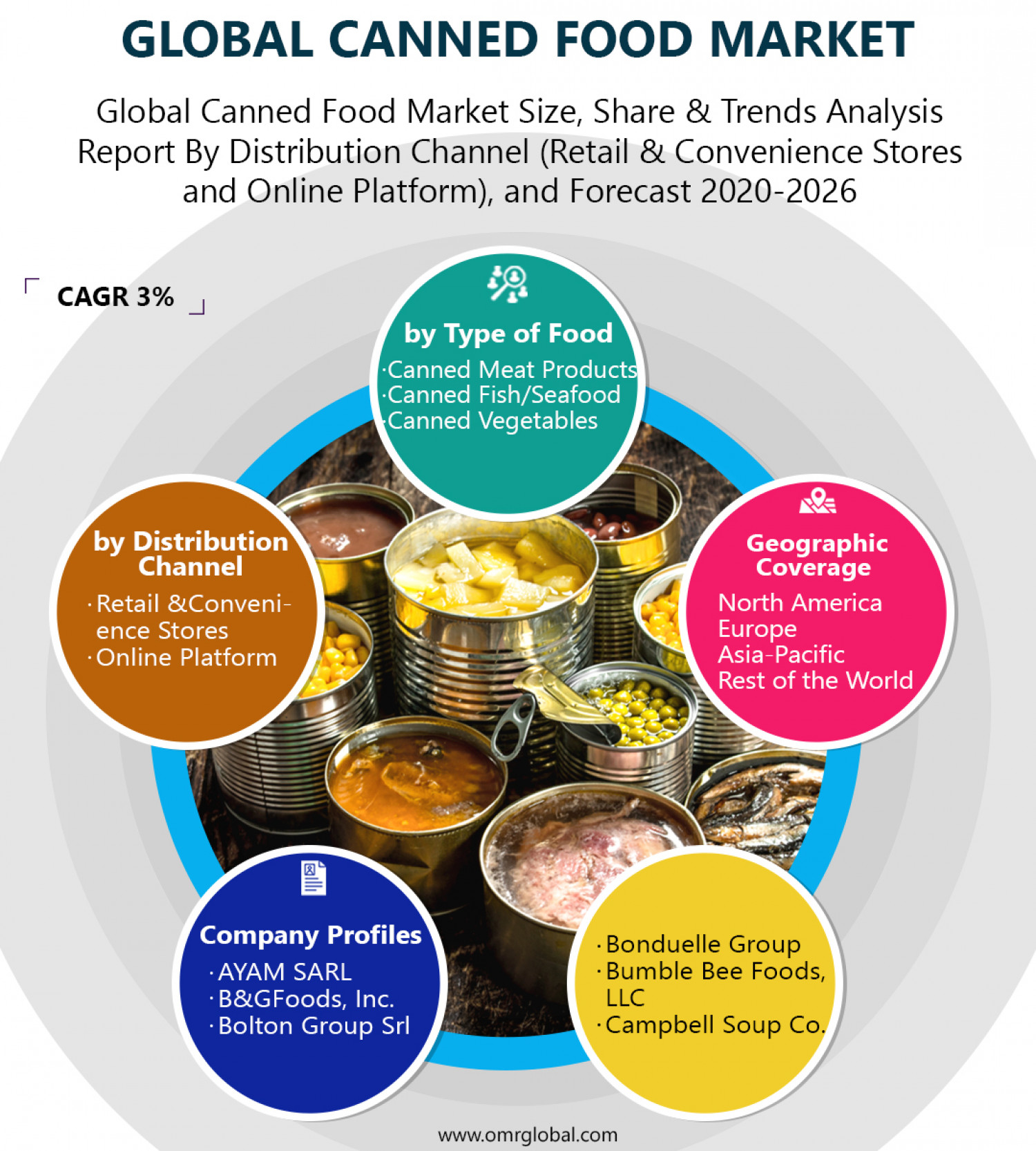 Canned Food Market Size, Share, Growth, Research and Forecast 2020-2026 Infographic