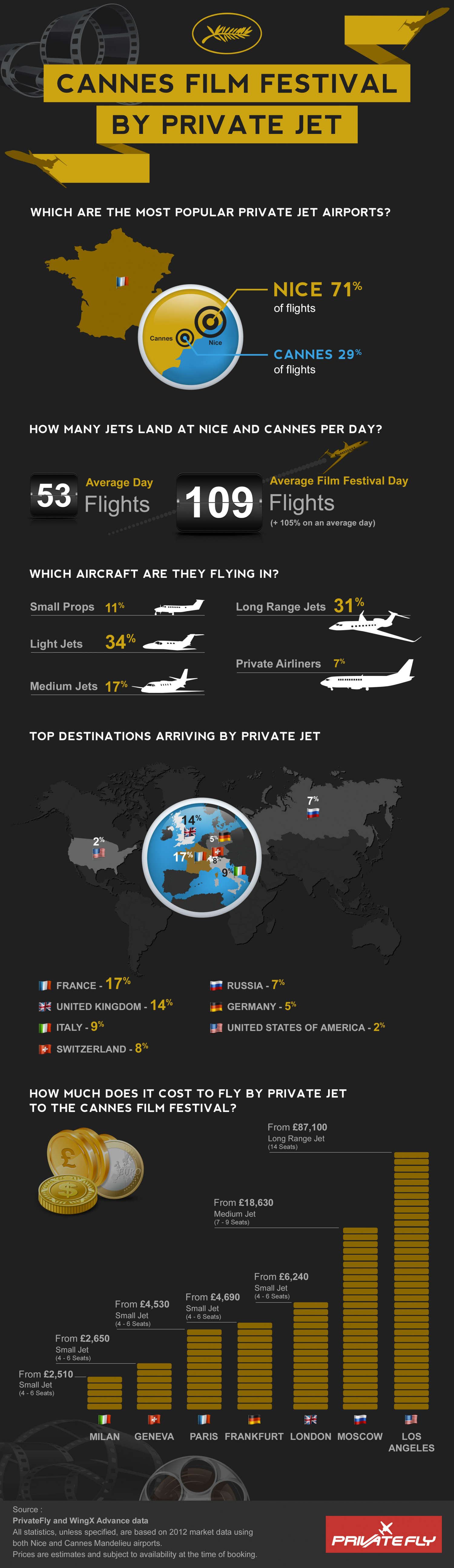 Cannes Film Festival by Private Jet Infographic
