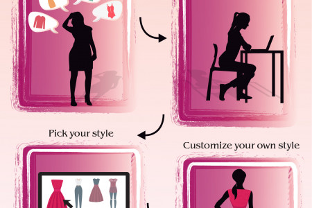 Can't Decide Your Outfit? Click , Pick , Made to Fit Infographic