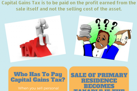 Capital Gains Tax Loan Infographic