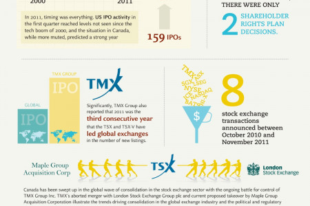 Capital Markets: A year in review Infographic