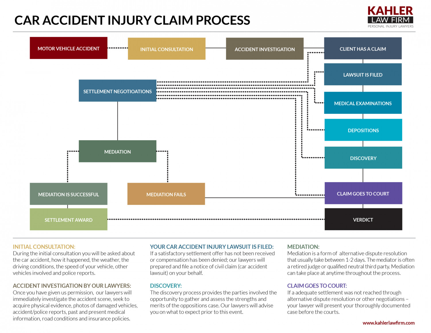 Process Of Car Accident
