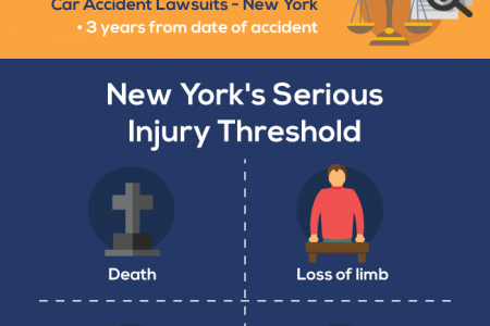 Car Accident Lawsuit in Queens: New York Auto Laws Infographic