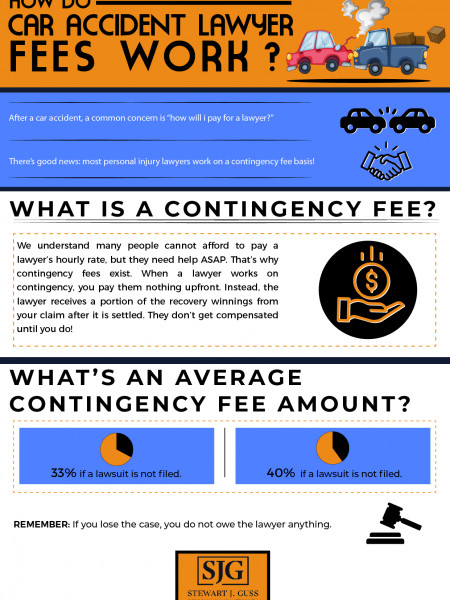 Car Accident Lawyer Fees Infographic