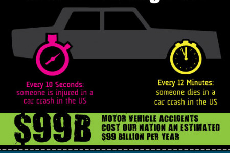 Car Accidents Occur at an Alarming Rate Infographic