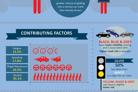 CAR ACCIDENTS - Infographic