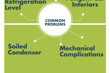 Car Air Conditioner Problems and possible Solutions Infographic