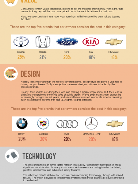 Car Brand Perception Survey 2014 Statistics Infographic