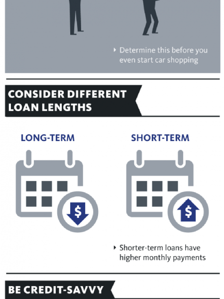 Car Buying 101: All About Auto Financing  Infographic