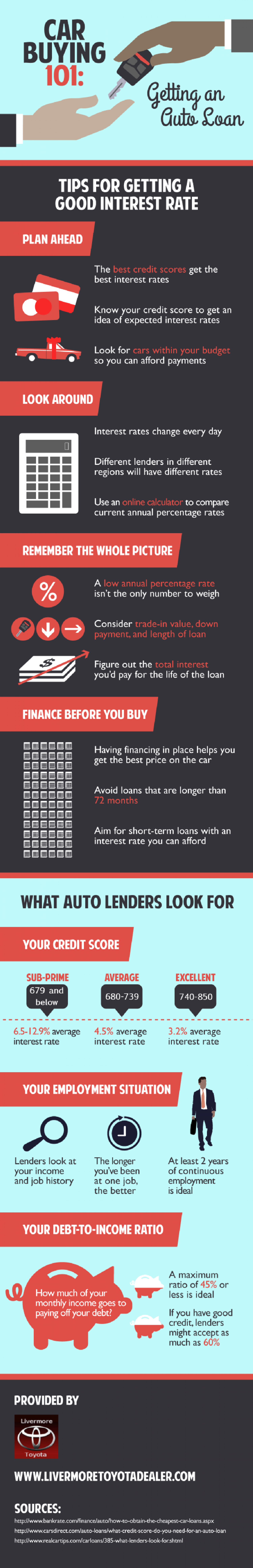 Car Buying 101: Getting an Auto Loan Infographic