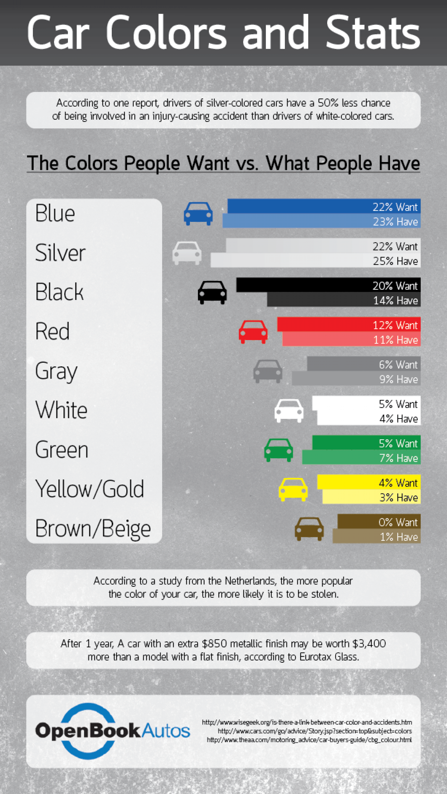Car Colors and Stats Infographic
