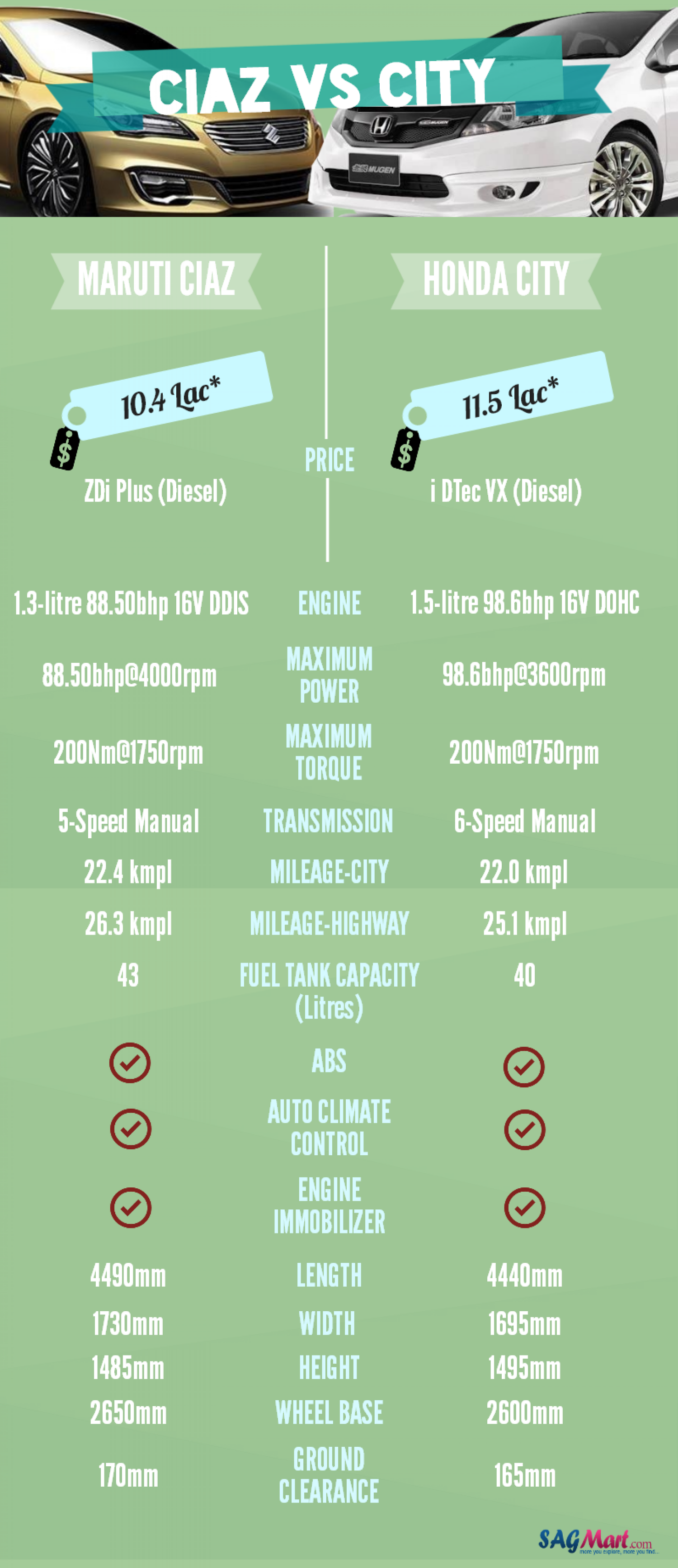 Car Comparison- City vs Ciaz Infographic