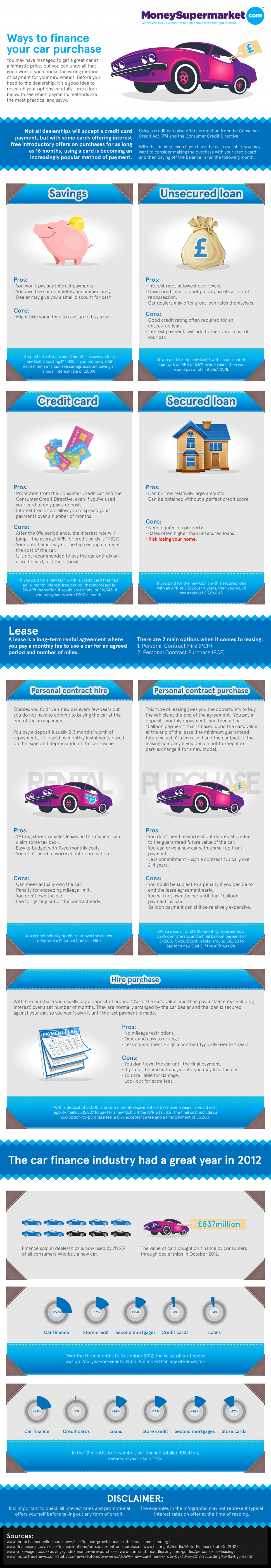 Car Finance - what are the options Infographic