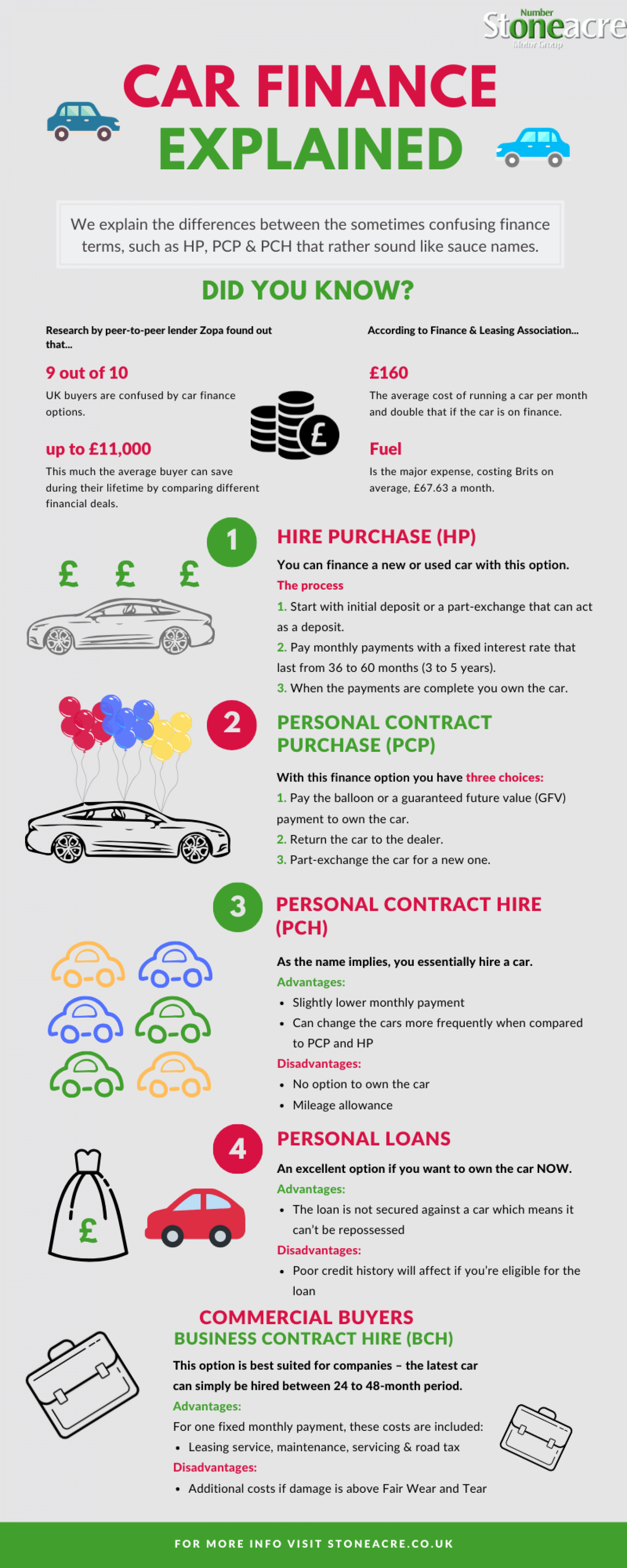 Car finance explained Infographic