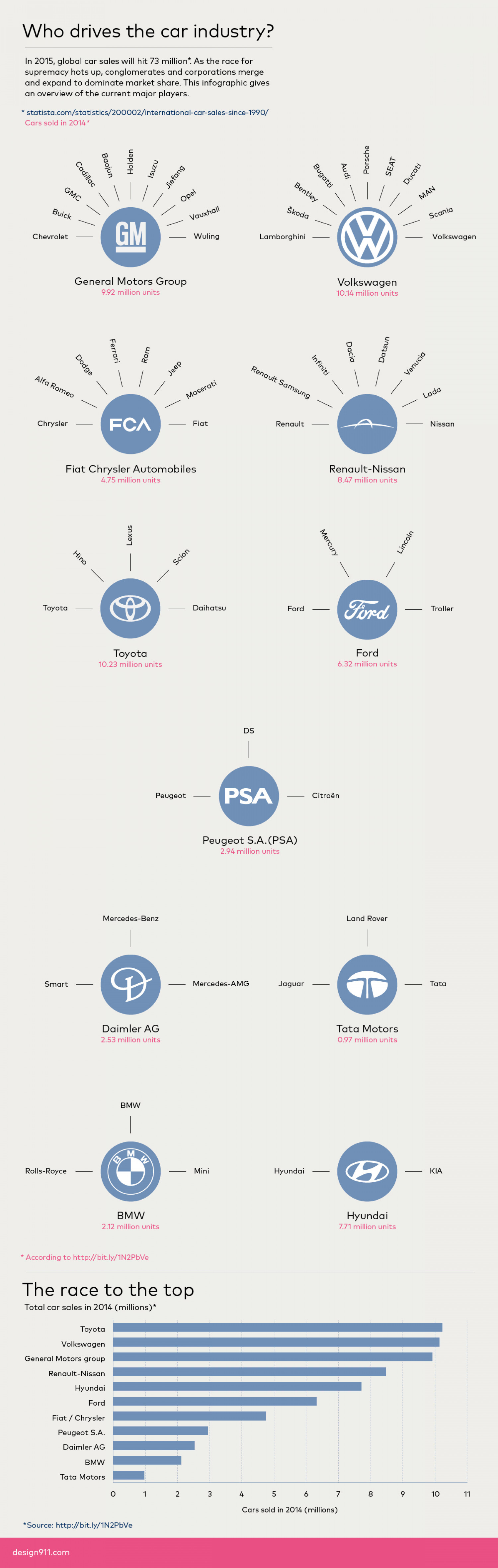 Car industry conglomerates – The race to the top Infographic