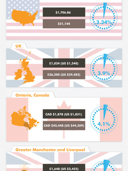 Car Insurance Rates Around The World Infographic