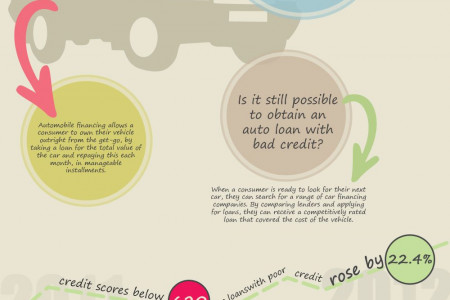Car Loan - How it  Works? Infographic